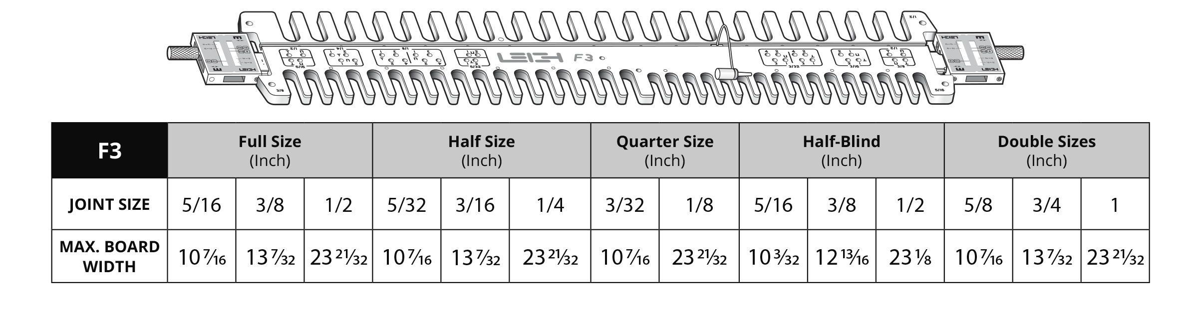 F3 Joint Size Table